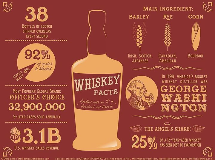 Here are a few whiskey facts to help you get ready for free team…